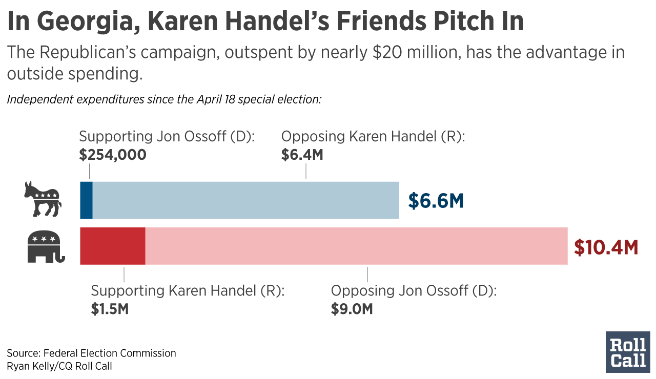 6th District Poll: Race between Karen Handel, Jon Ossoff tighter than ever