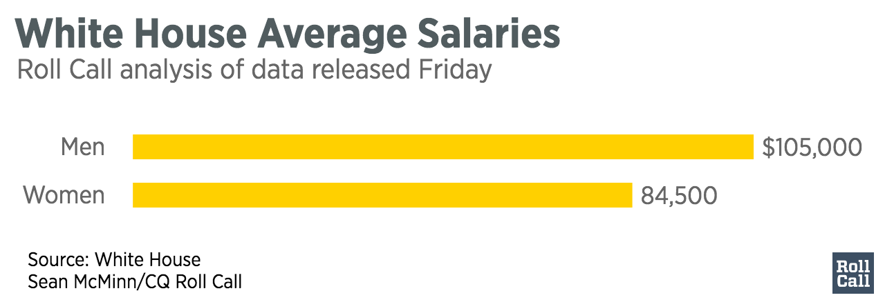 White_House_Average_Salaries_Total_chartbuilder (1)