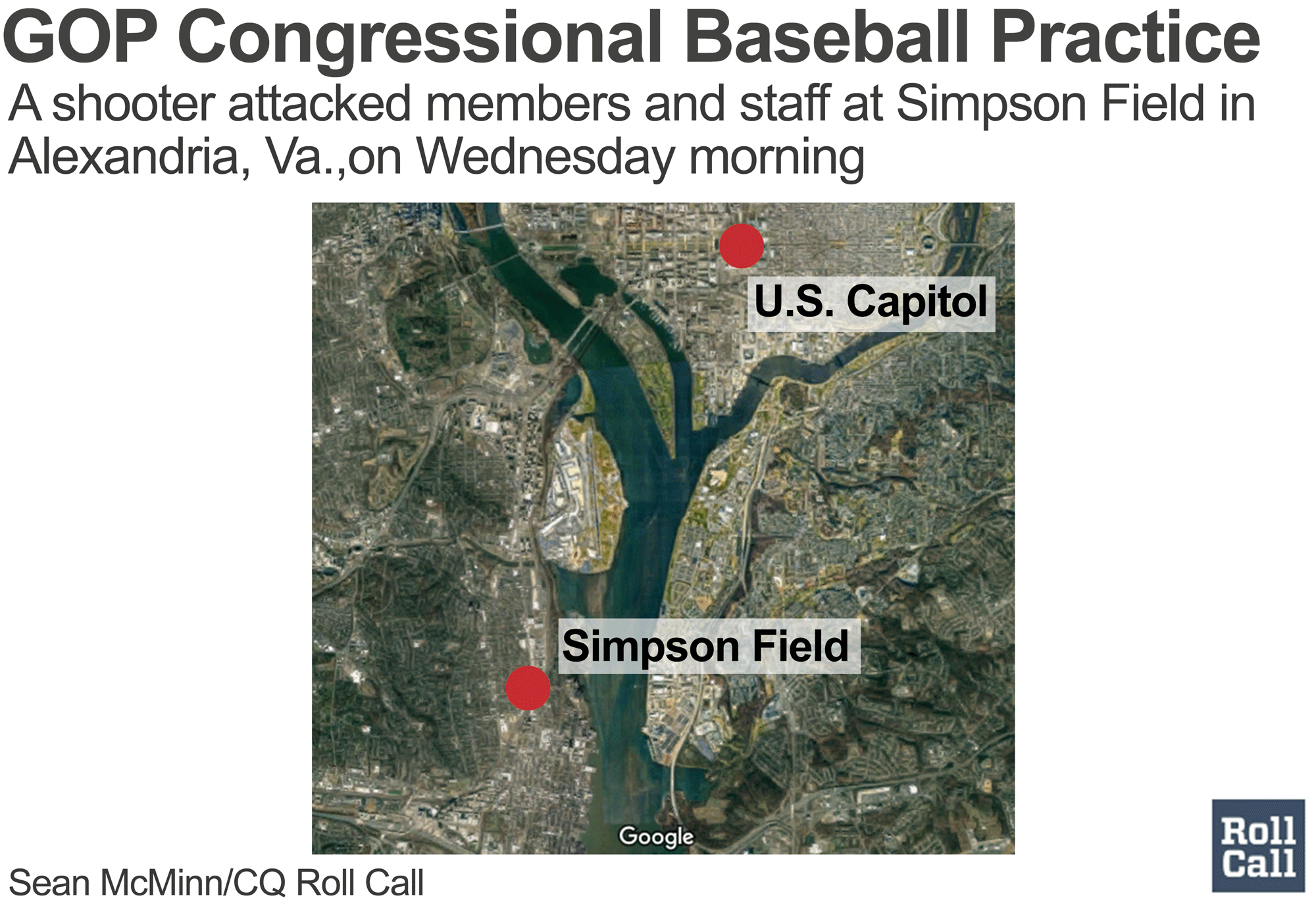 House Majority Whip shot at during congressional baseball practice