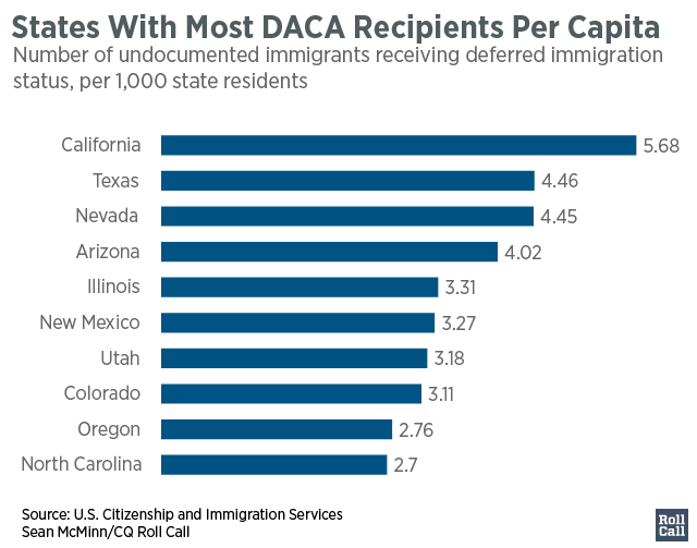 States_With_Most_DACA_Recipients_Per_Capita_per_k_approved_chartbuilder-01
