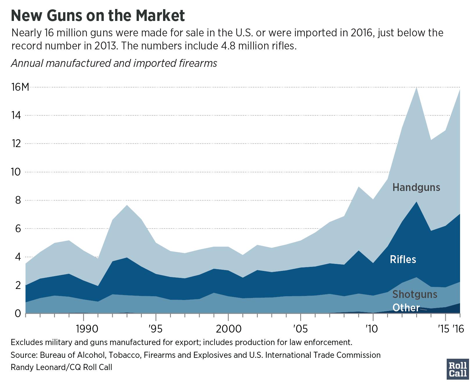 Guns - annual new guns Oct17 update-01