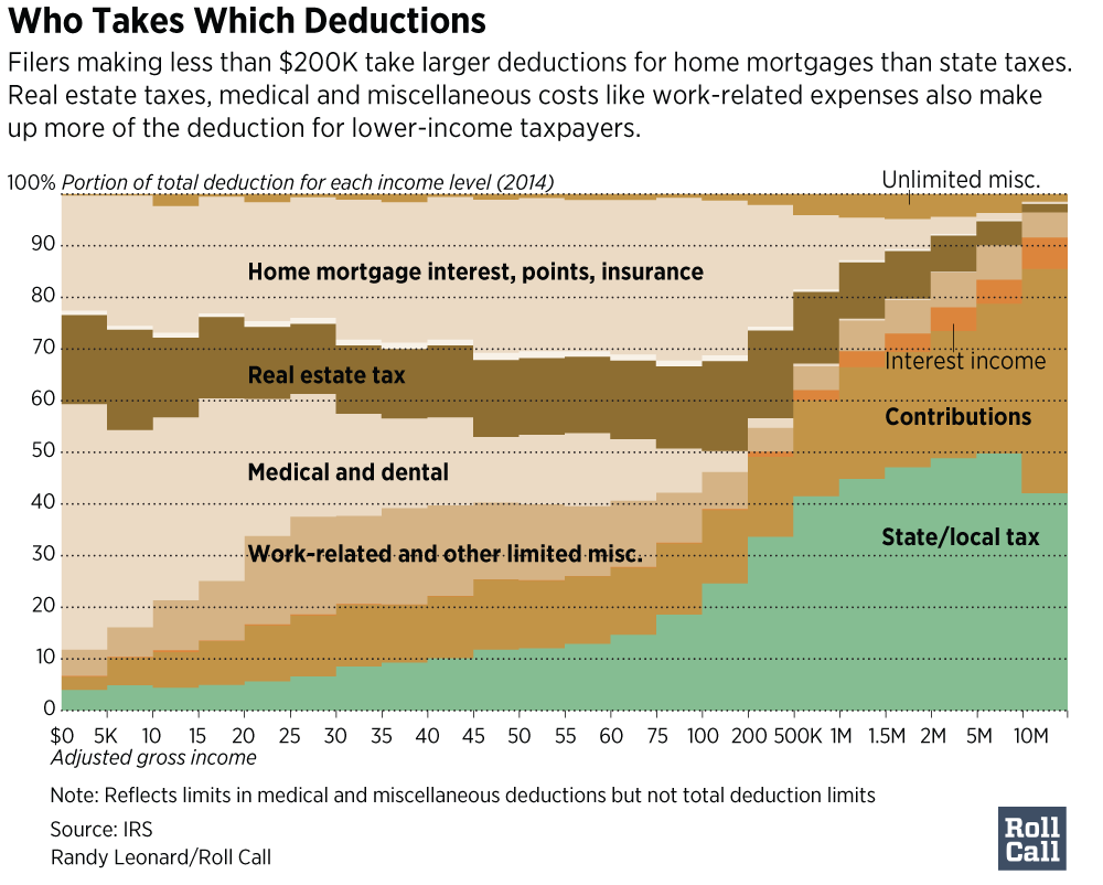 State-Tax-Deductions