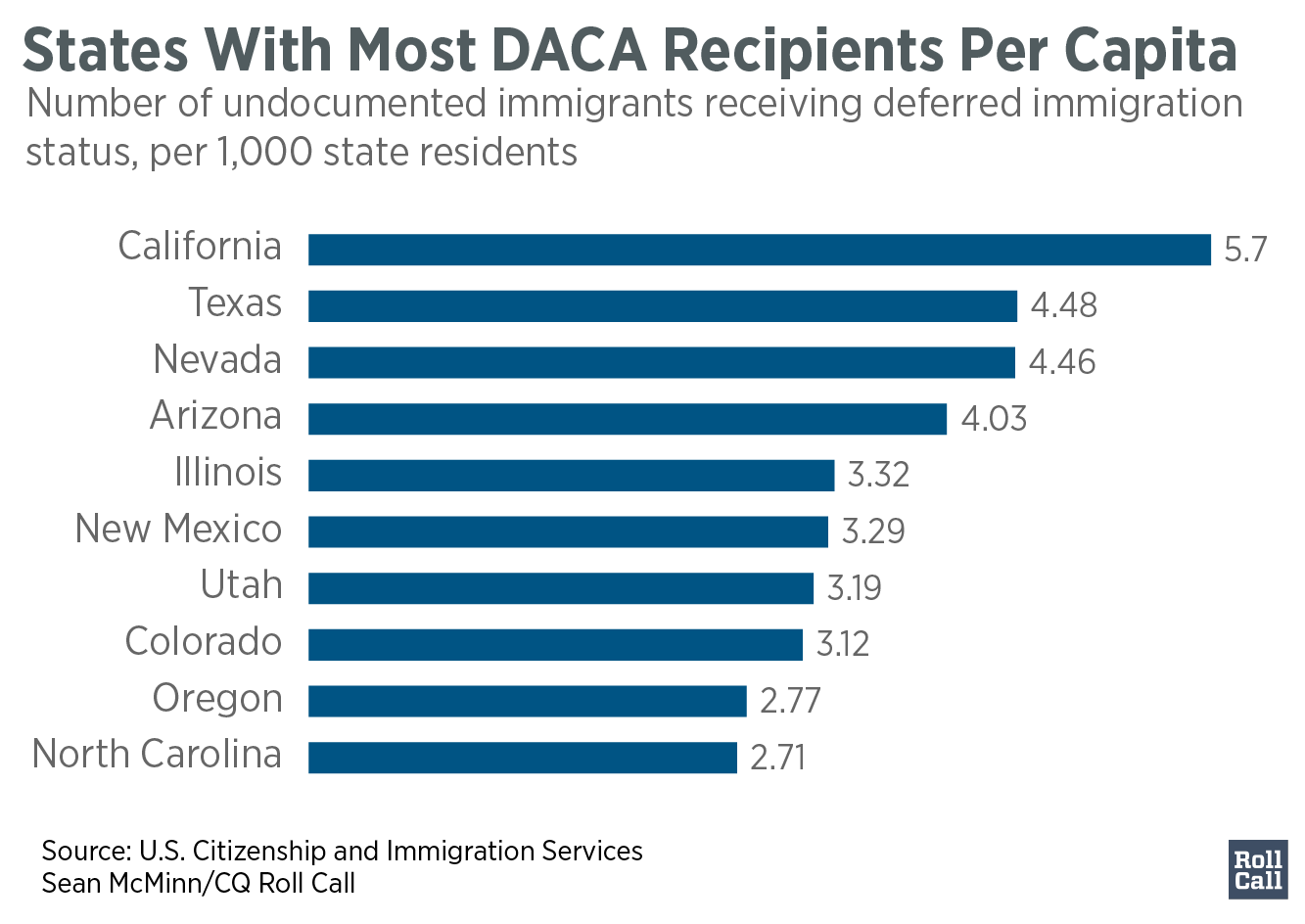 q3States_With_Most_DACA_Recipients_Per_Capita_per_k_approved_chartbuilder-01