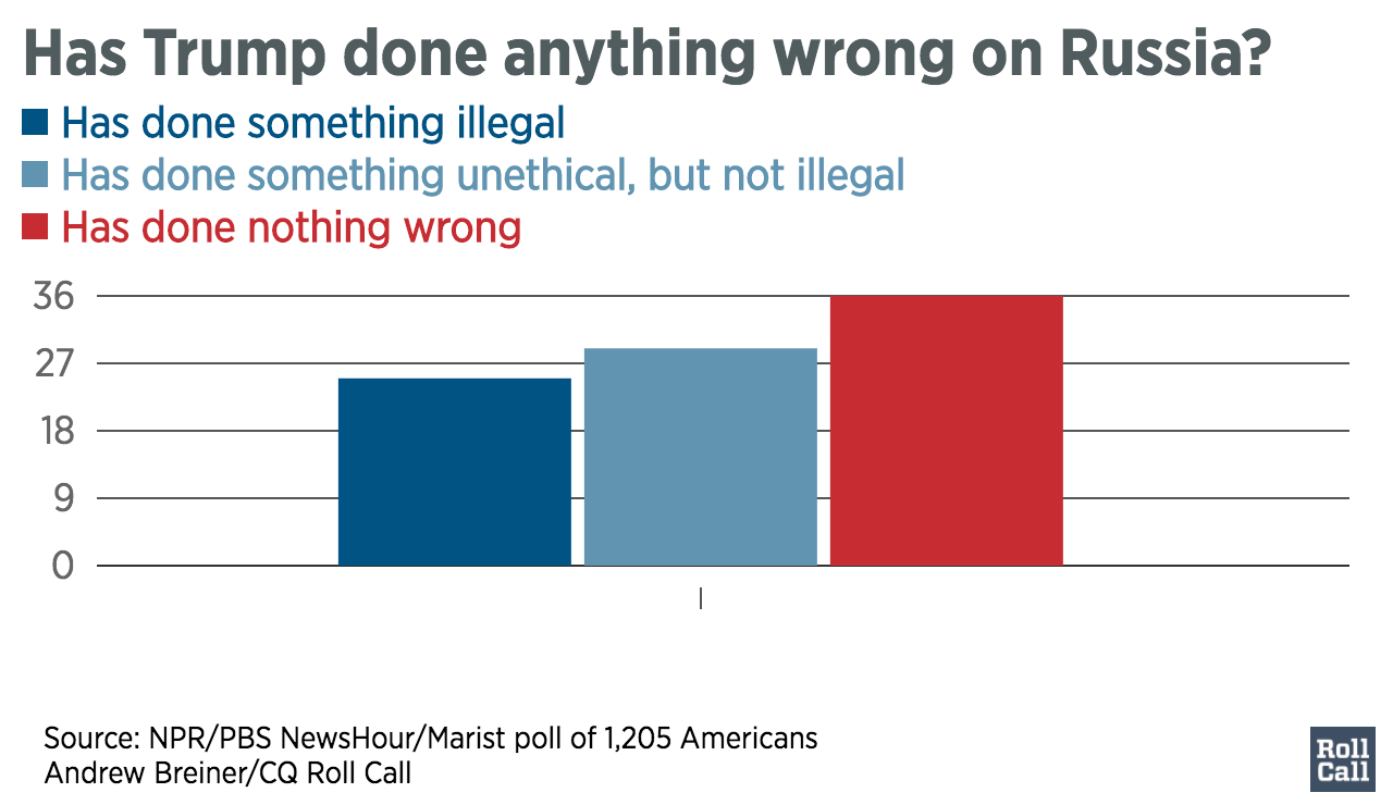 Has_Trump_done_anything_wrong_on_Russia-_Has_done_something_illegal_Has_done_something_unethical,_but_not_illegal_Has_done_nothing_wrong_chartbuilder
