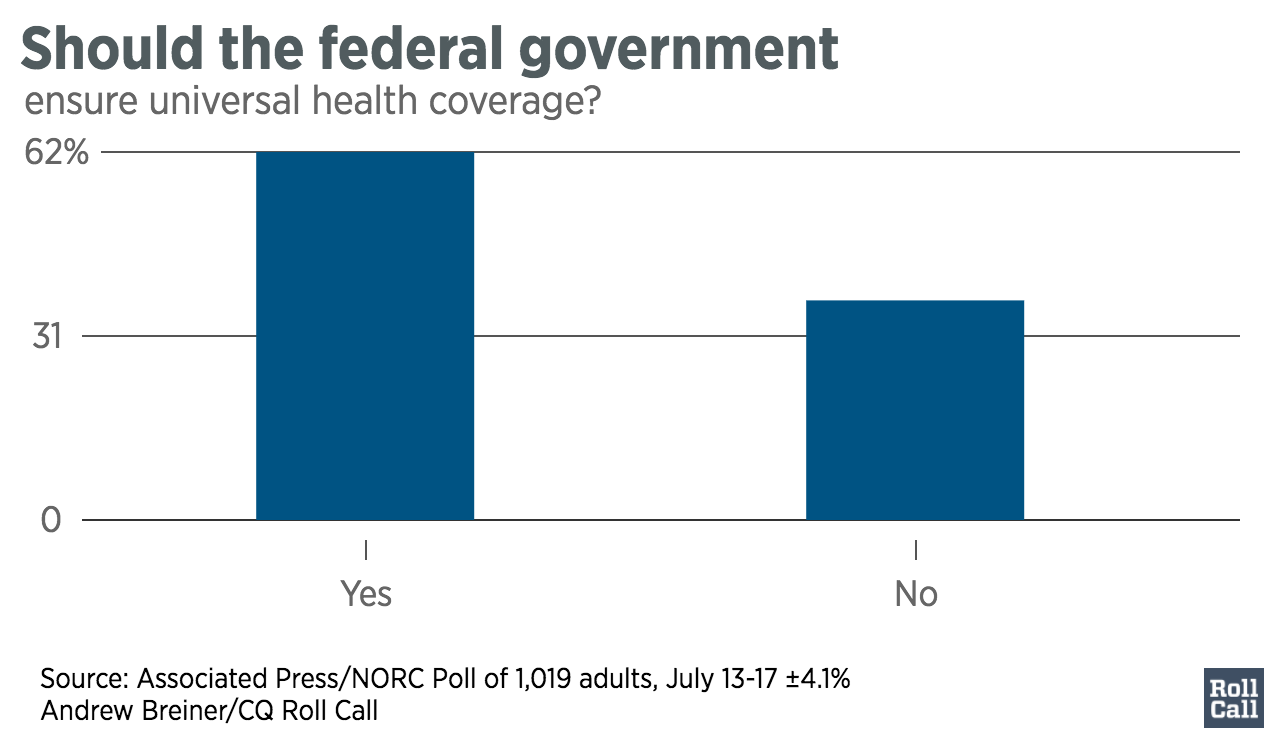 Should_the_federal_government_Blank_chartbuilder