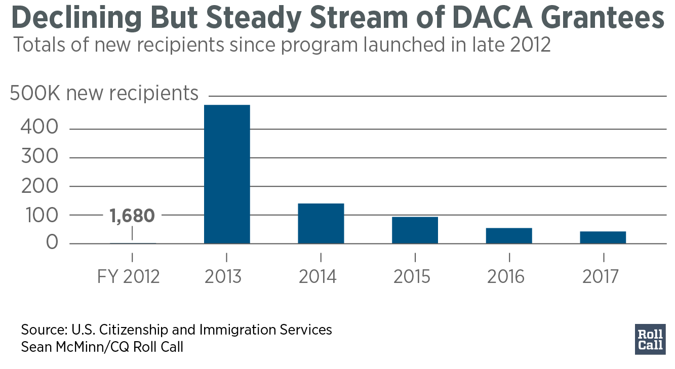q3Declining_But_Steady_Stream_of_DACA_Grantees_Case_Review8_Approved10_chartbuilder (1)-01