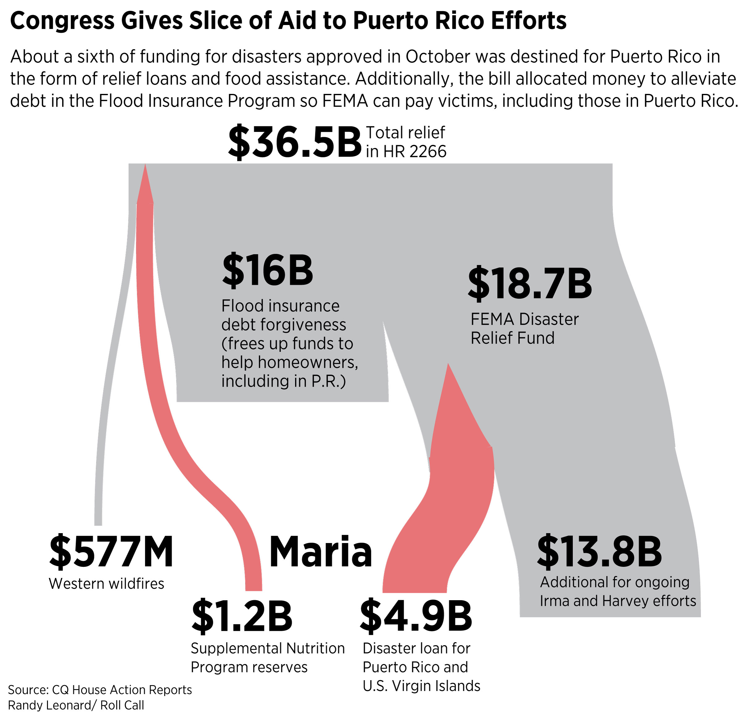 GOP Power Play in Hurricane Ravaged Puerto Rico
