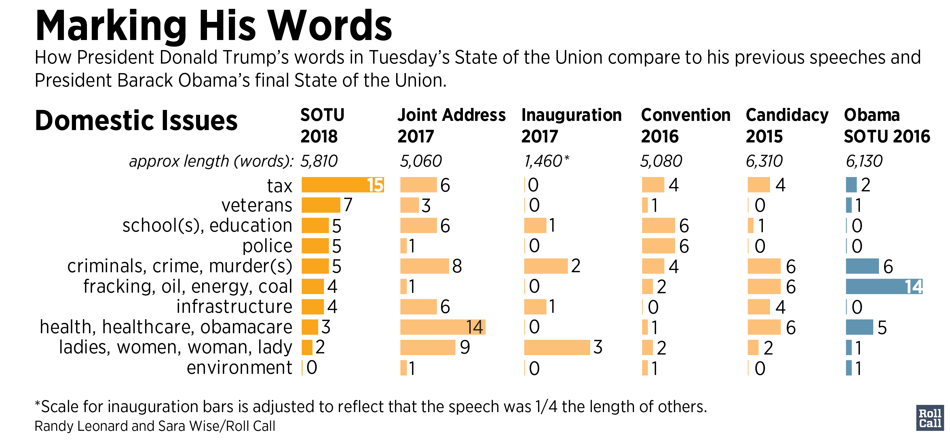 SOTU Word analysis-01