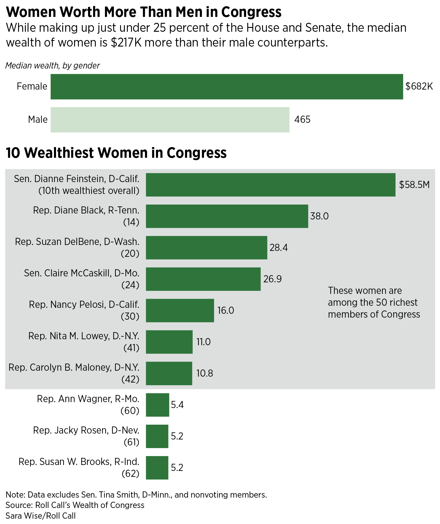 WealthofCongress_SW-02