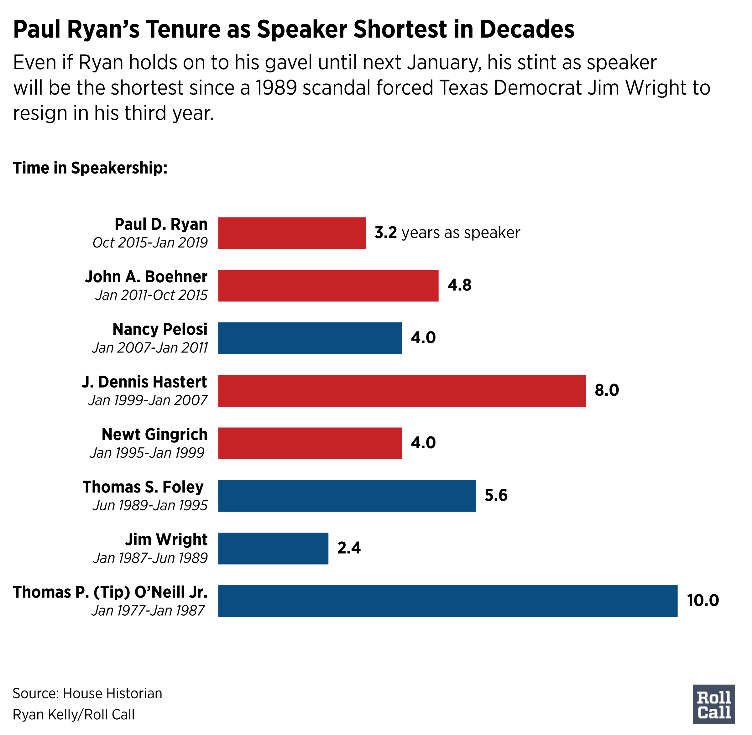 12Ryan-speakertenure