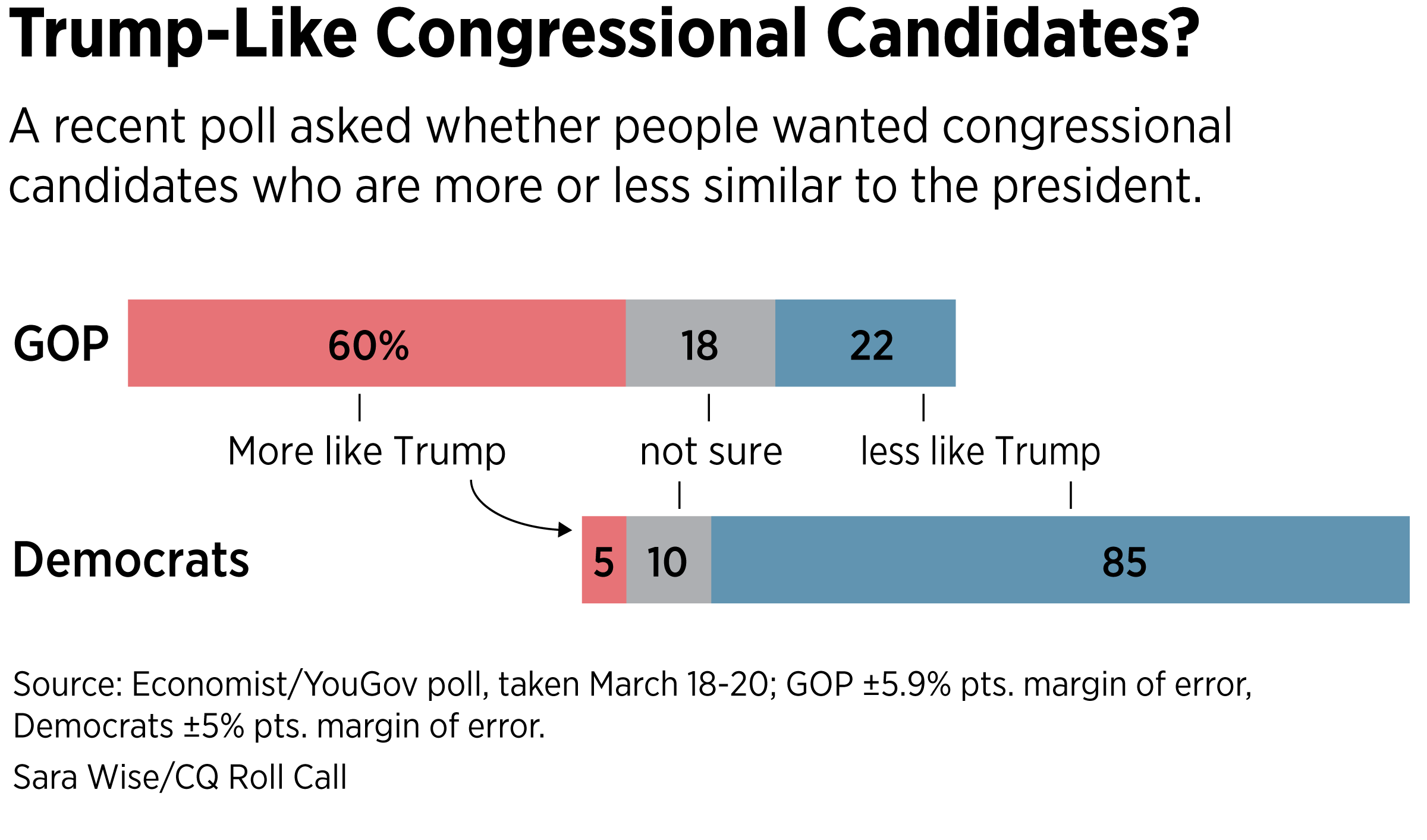 Trump-Like-Congressional-Candidates