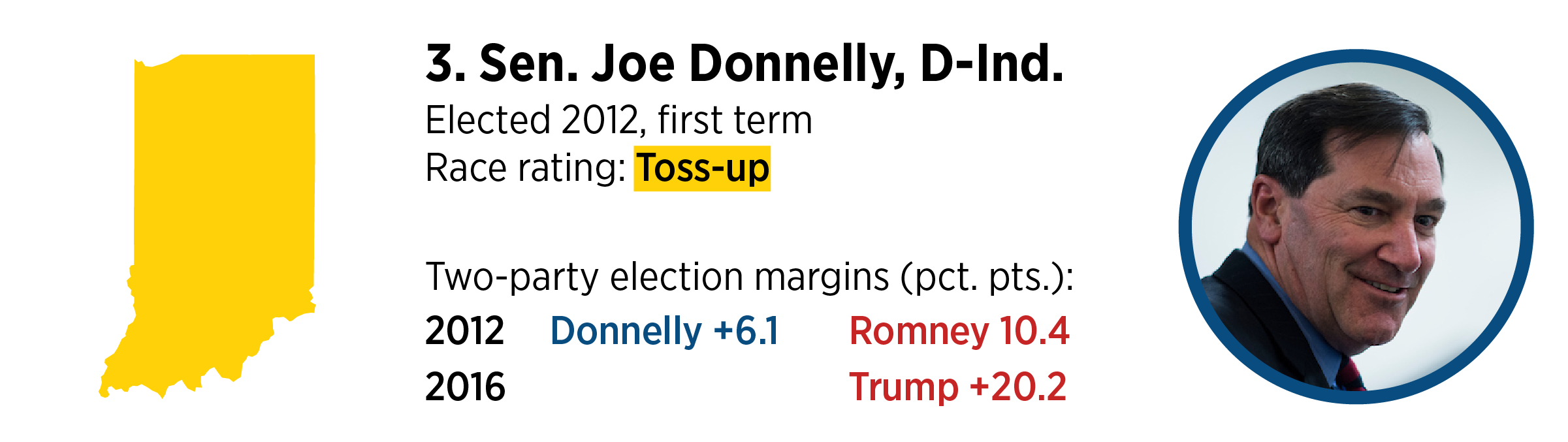 SENATE3-DONNELLY
