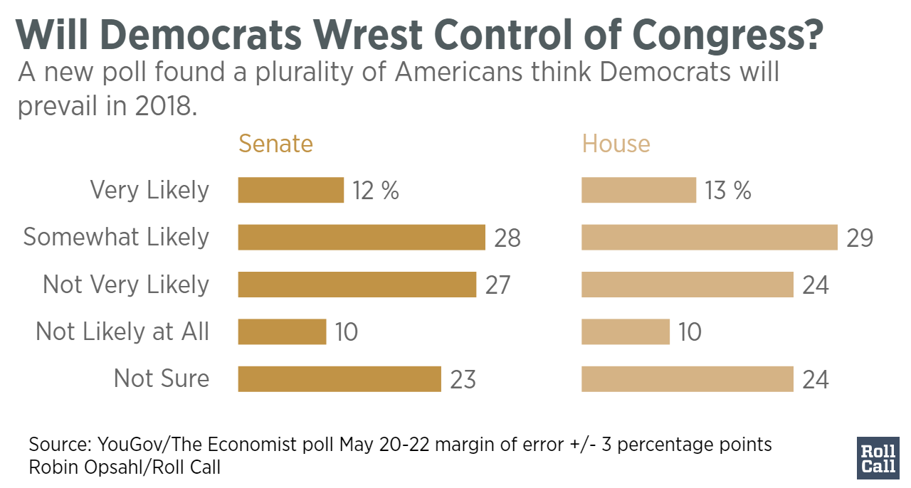 Will_Democrats_Wrest_Control_of_Congress__Senate_House_chartbuilder (1)