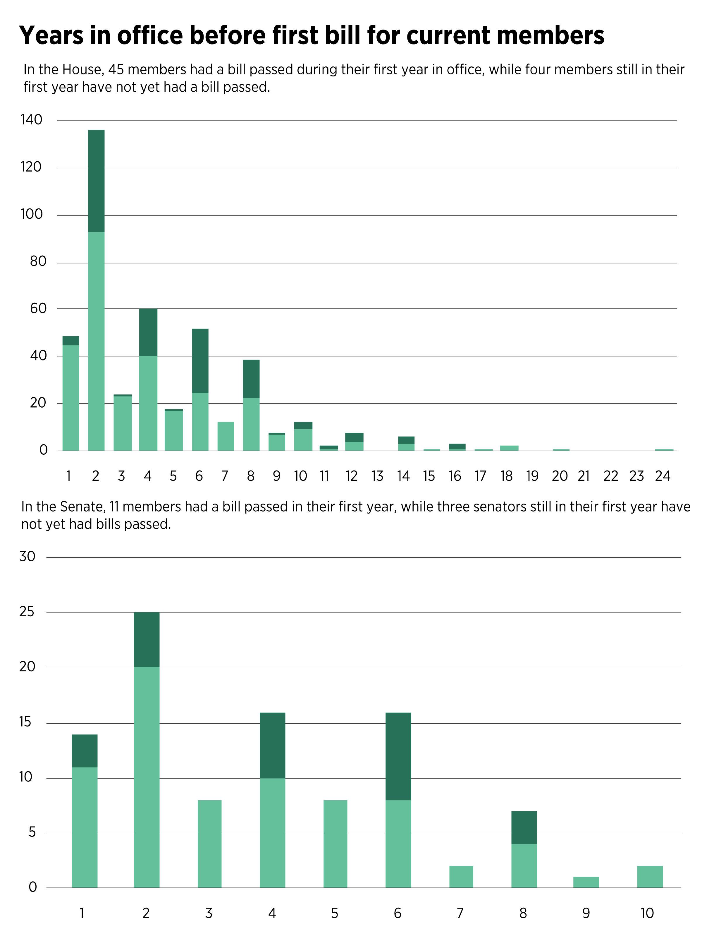 20LegPartyBOTH-Graphs