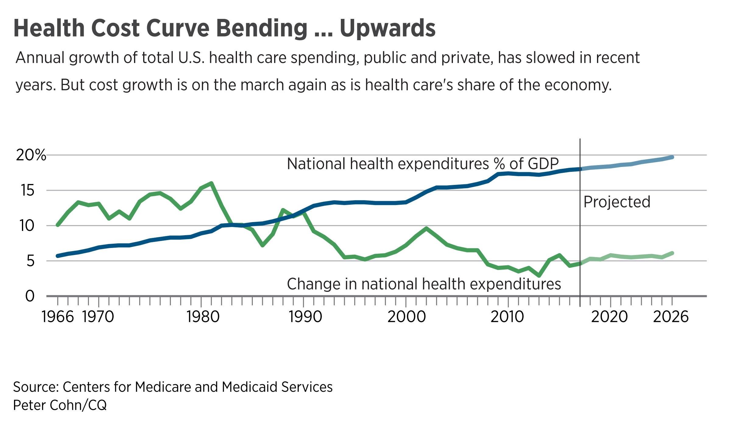 Health Cost Curve Bending ... Upwards