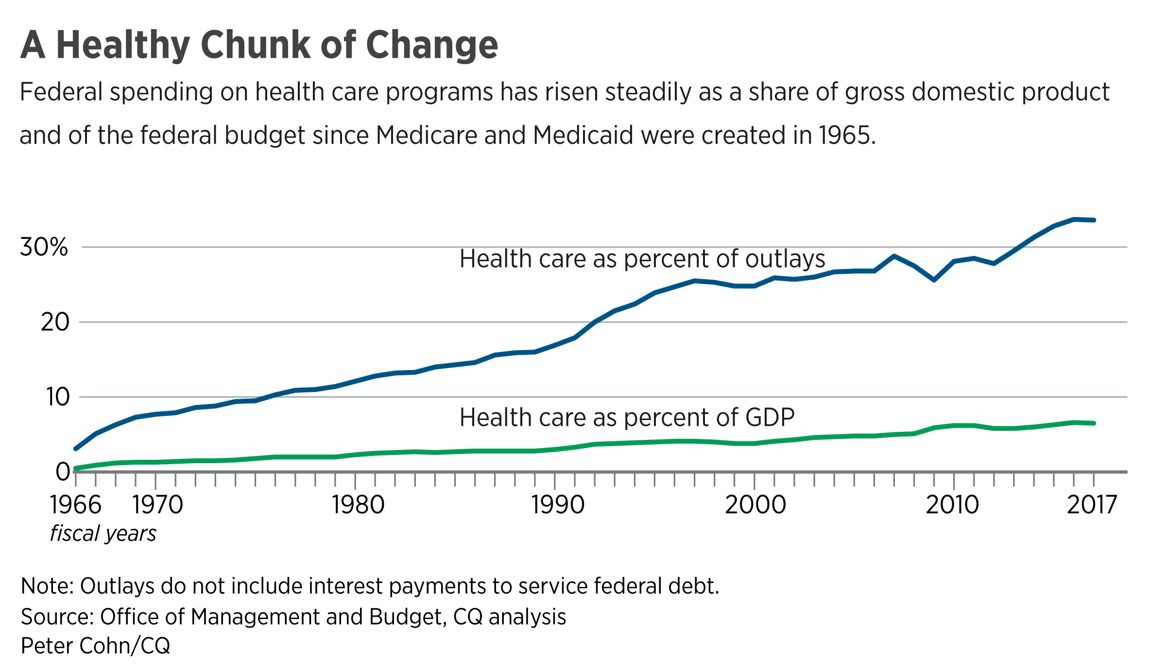 Healthcost: A Healthy Chunk_of Change