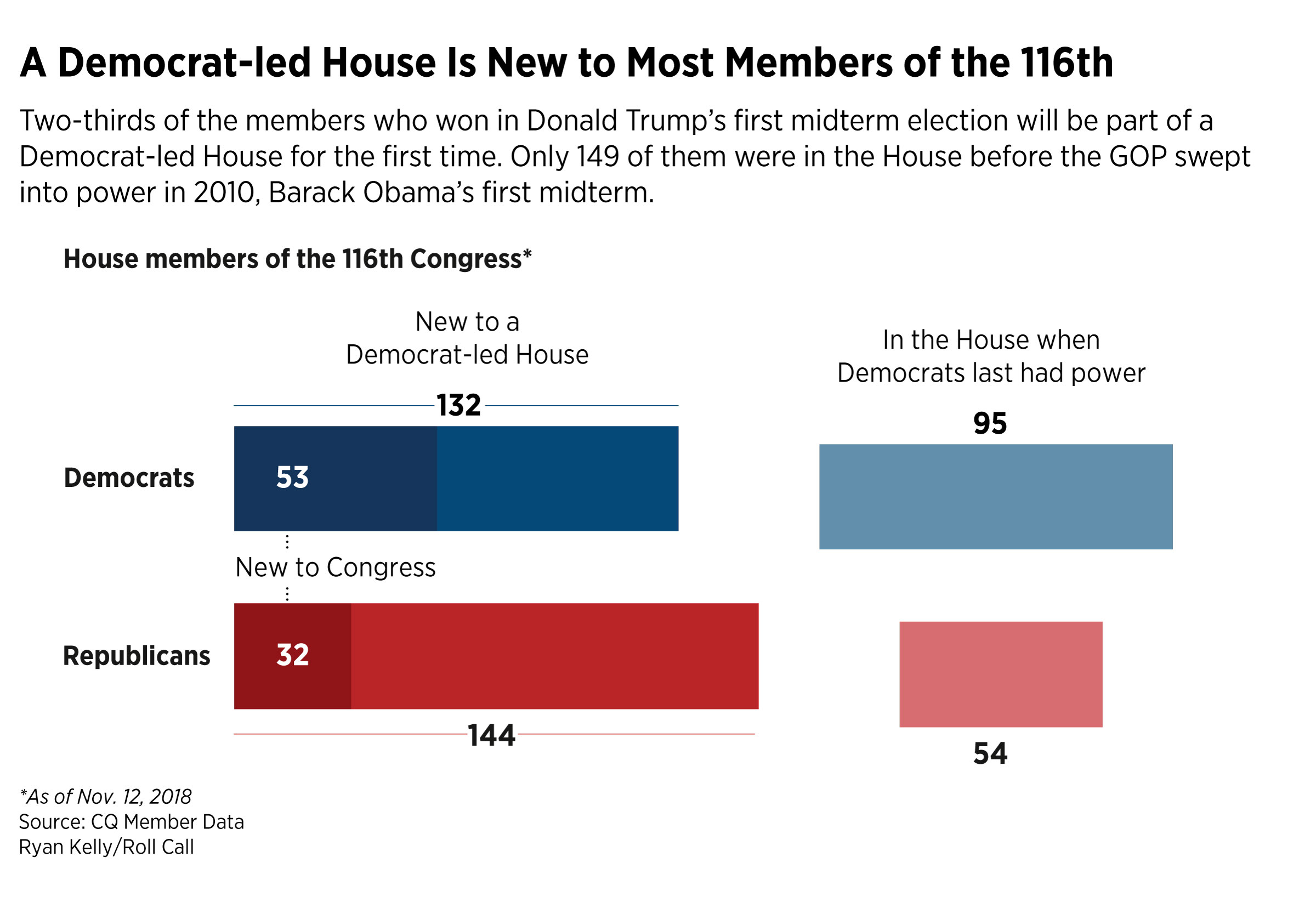 New-to-Dem-majority
