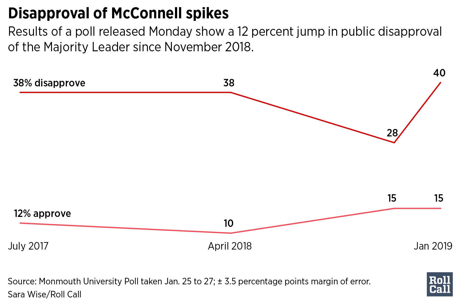 Disapproval of McConnell spikes