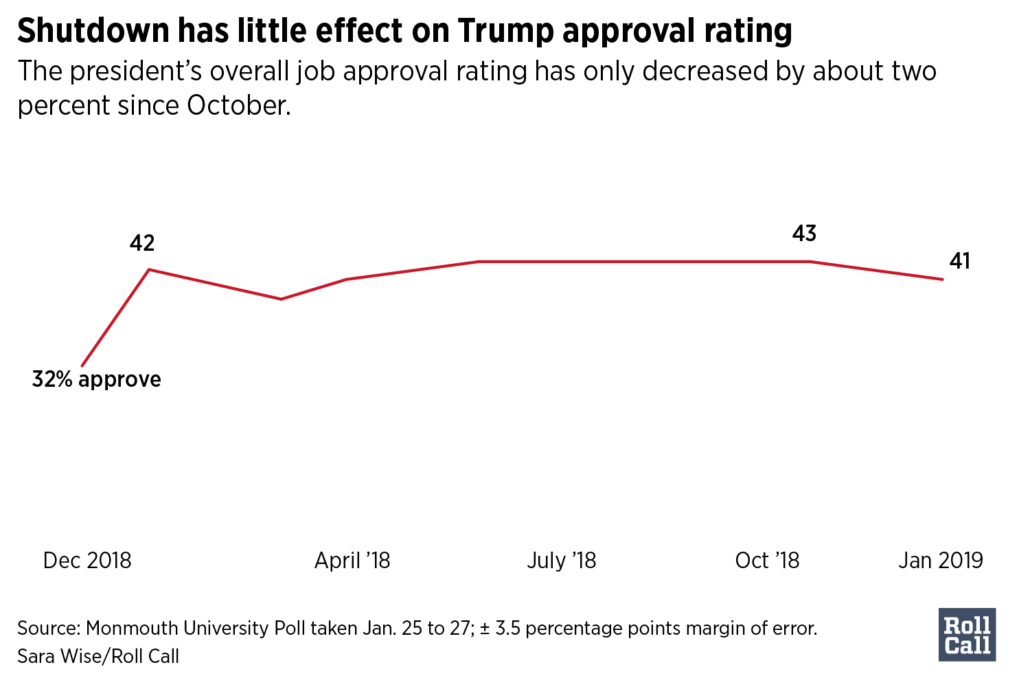 Shutdown has little effect on Trump approval rating