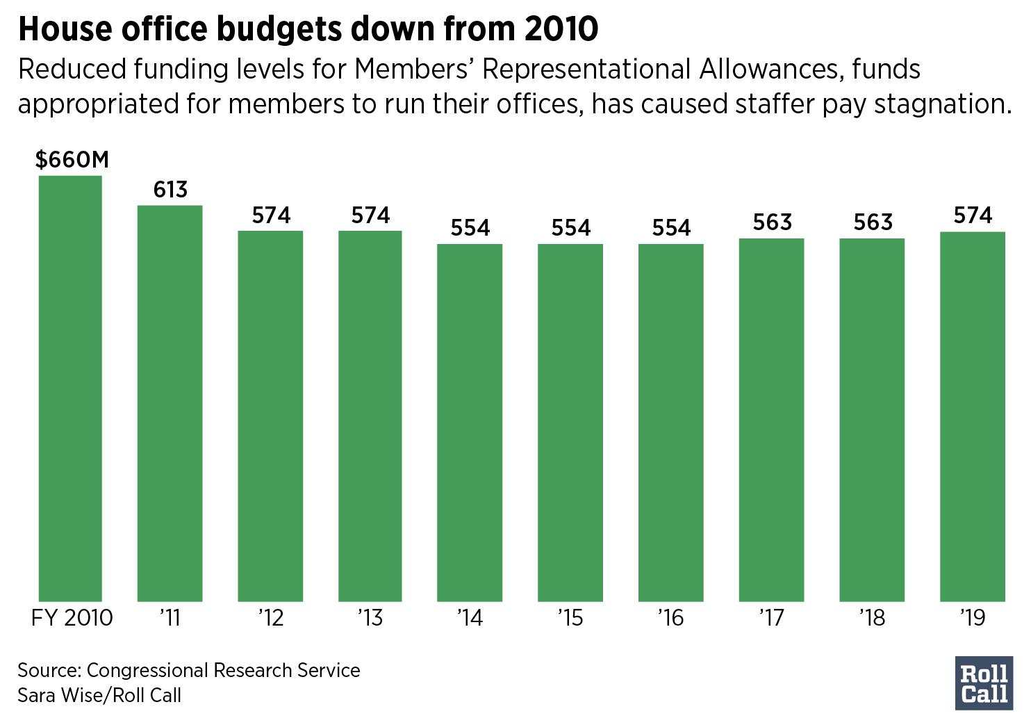 House office budgets down from 2010