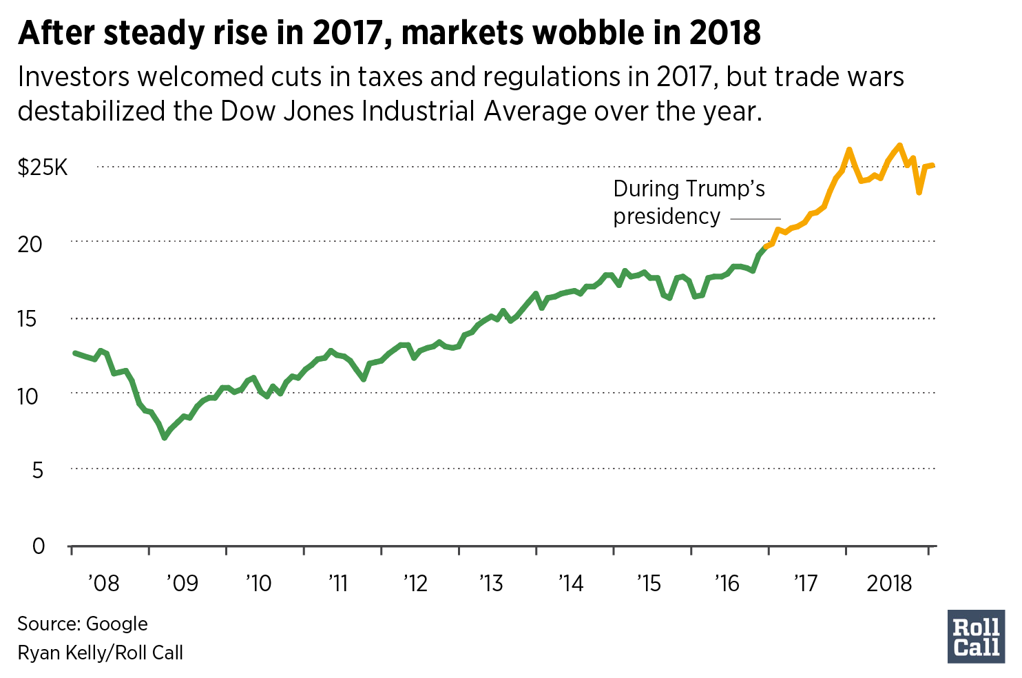 After steady rise in 2017, markets wobble in 2018