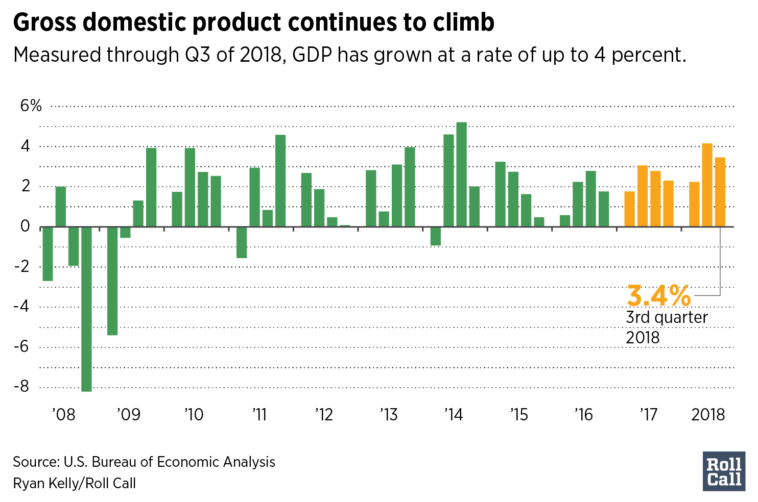 Gross domestic product continues to climb
