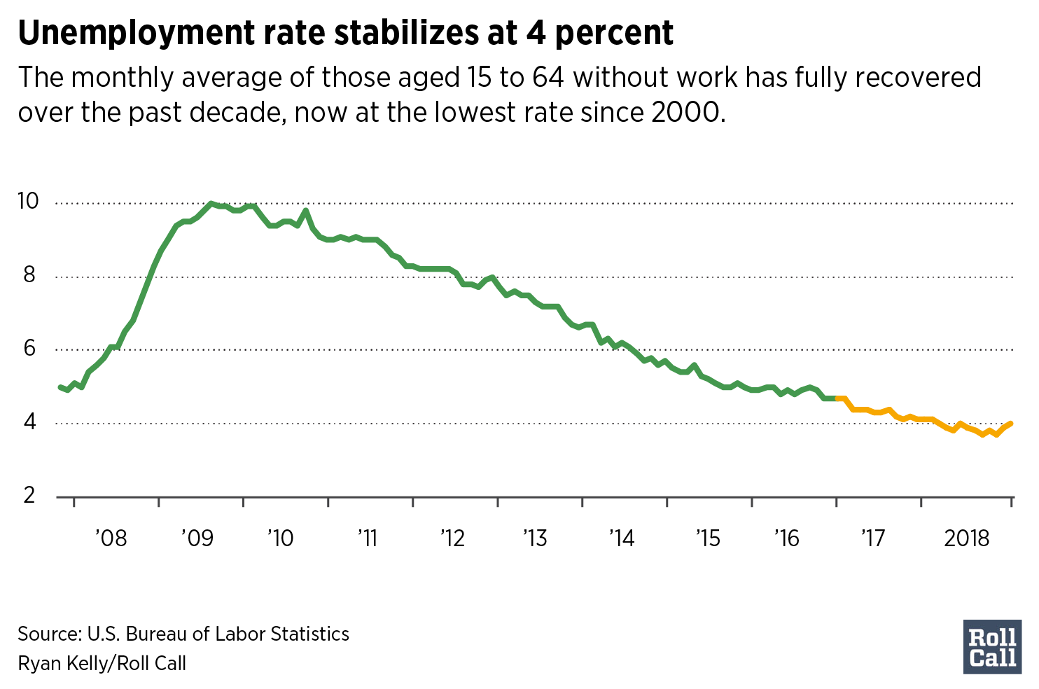 Unemployment rate stabilizes at 4 percent