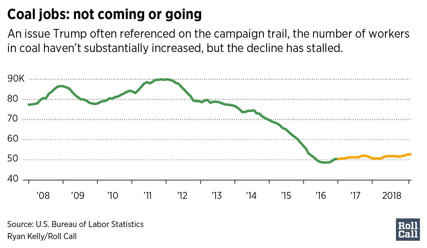 Coal jobs: not coming or going