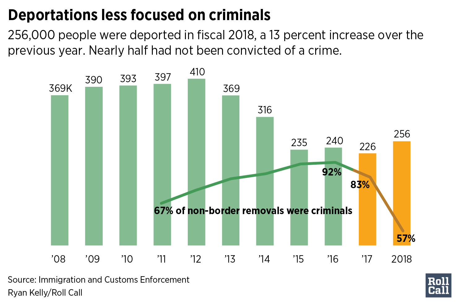 Deportations less focused on criminals