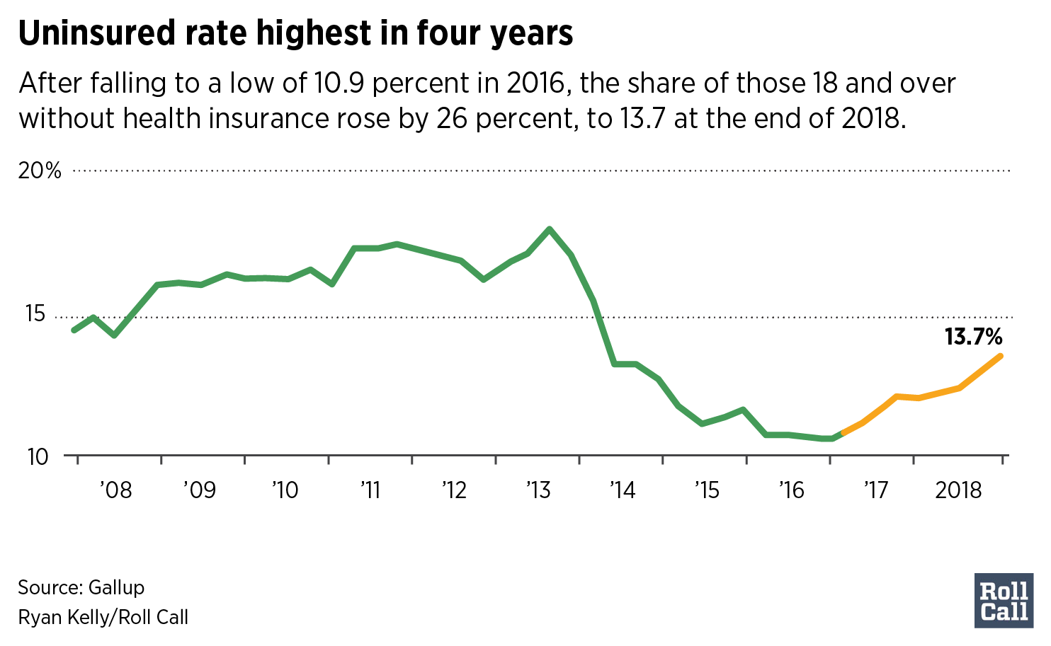 Uninsured rate highest in four years