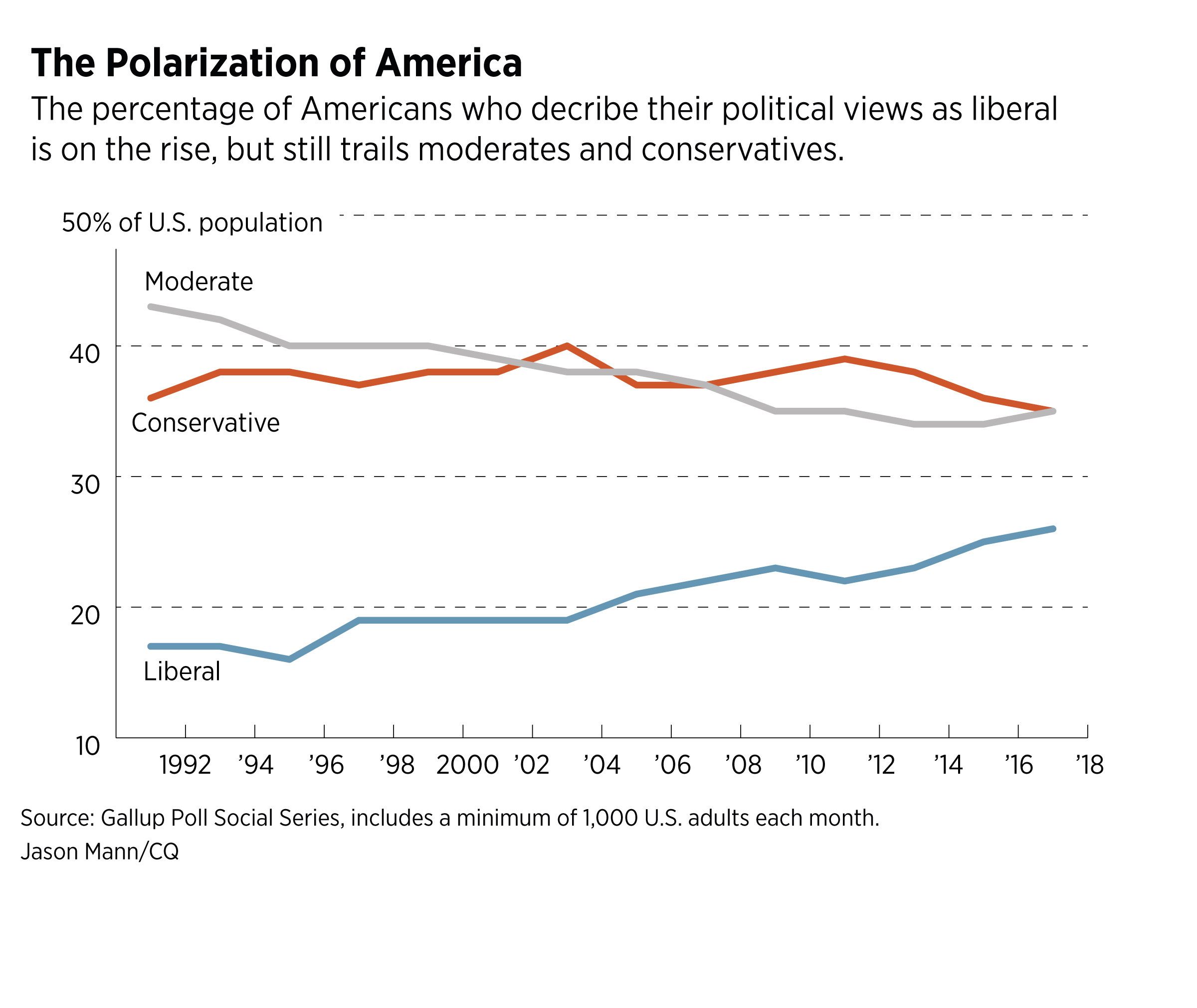 07US-ideological-views