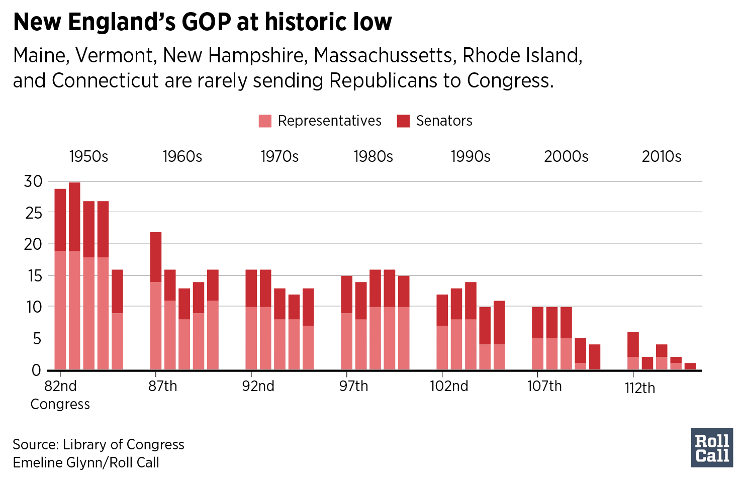 New England's GOP at historic low