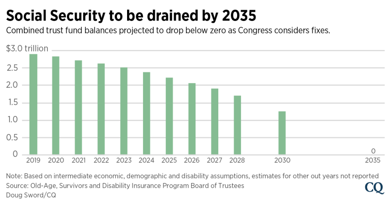 176 Percent Of Those With Disabilities >> Social Security Could Go Broke By 2035 But Lawmakers Have New Ideas