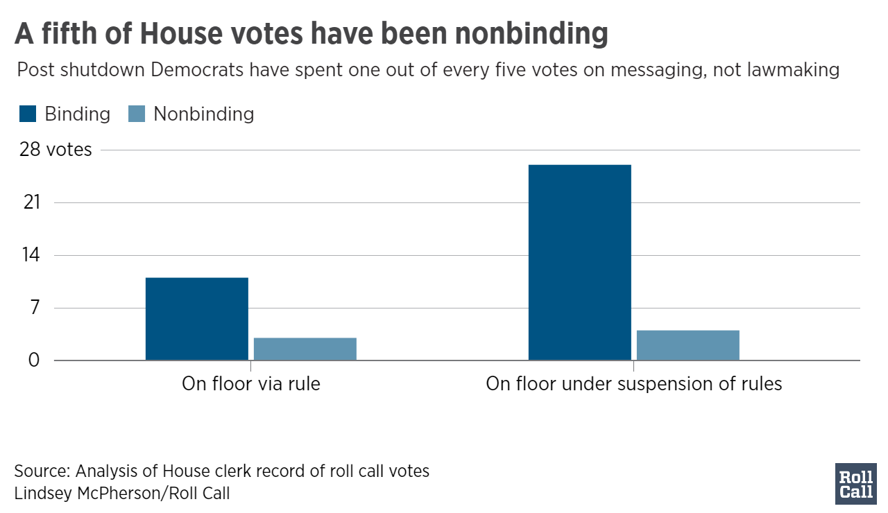 A_fifth_of_House_votes_have_been_nonbinding_Binding__Nonbinding__chartbuilder (1)