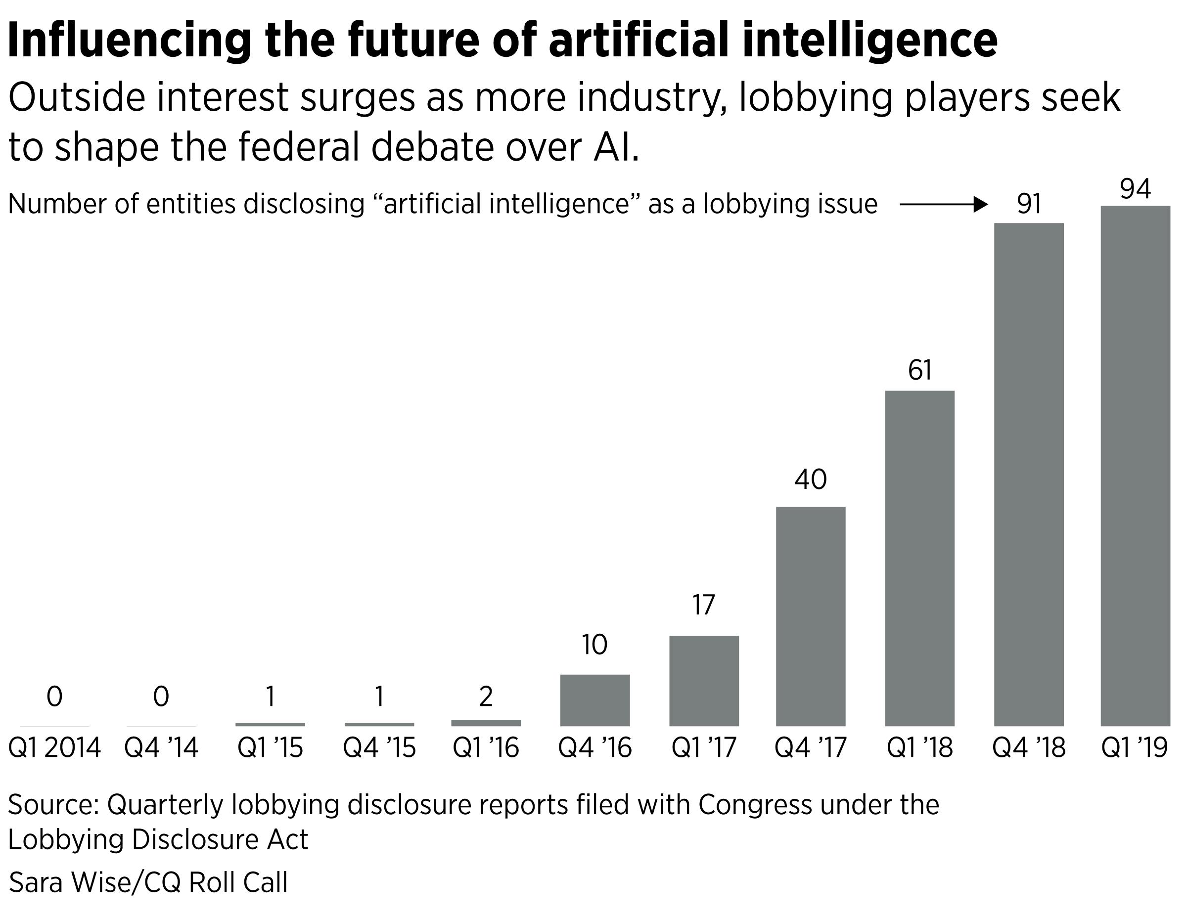 AI-lobbying