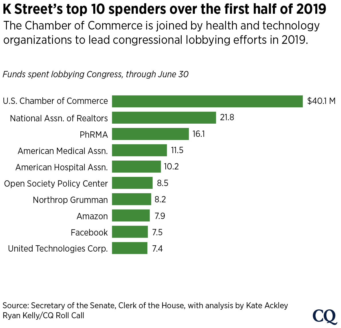 big lobbying 2019H1-01