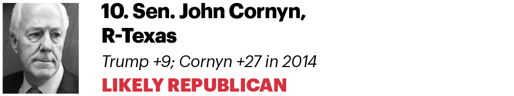 10. Sen. John Cornyn, R-Texas Trump +9 ; Cornyn +27 in 2014 Likely Republican