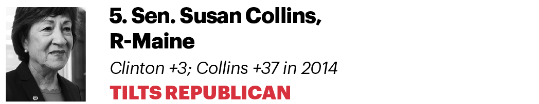 5. Sen. Susan Collins, R-Maine Clinton +3; Collins +37 in 2014 Tilts Republican
