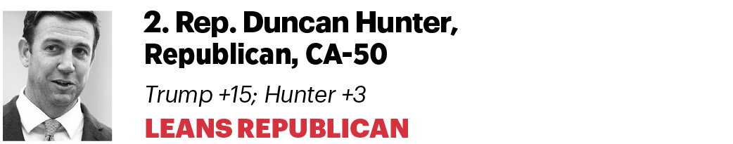 Duncan Hunter Trump +15 Hunter +3 Leans Republican