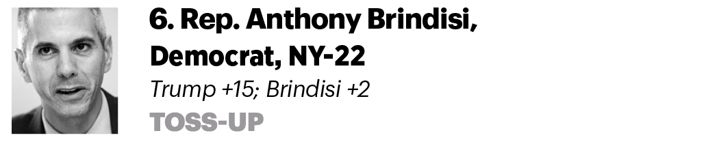 6. Rep. Anthony Brindisi, D-N.Y. Trump +15; Brindisi +2 Toss-up