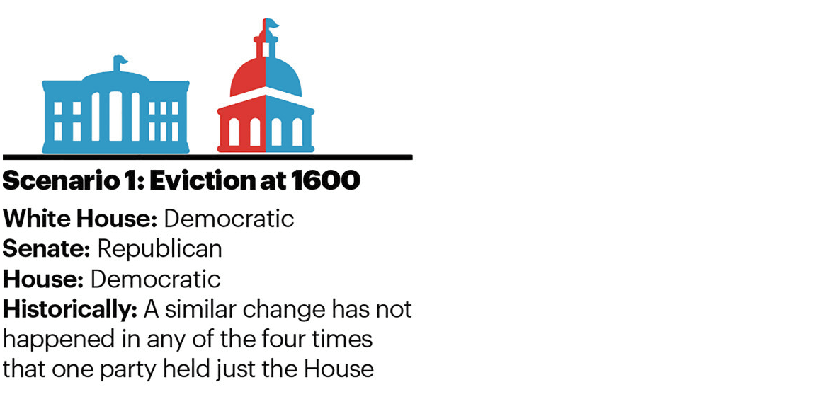 Scenario 1: Eviction at 1600 White House: Democratic | Senate: Republican | House: Democratic Historically: A similar change has not happened in any of the four times that one party held just the House